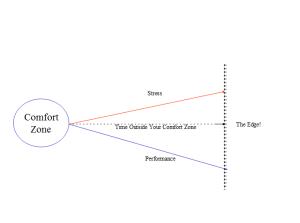 Comfortzoneparadox